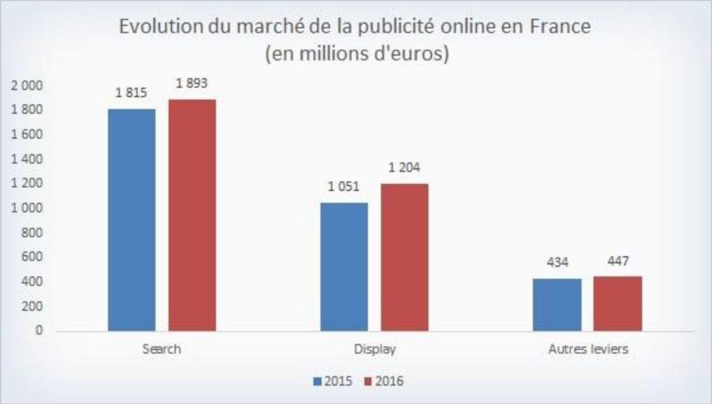 Evolution du marché de la publicité sur le web en France entre 2015 et 2016 en millions d'euros