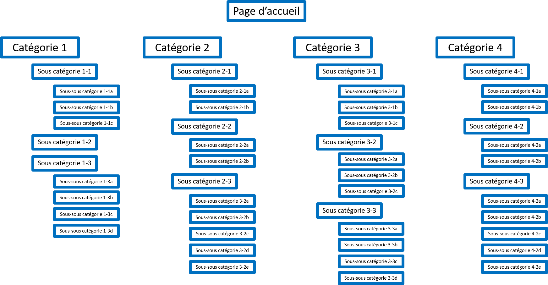 Arborescence menu semantique